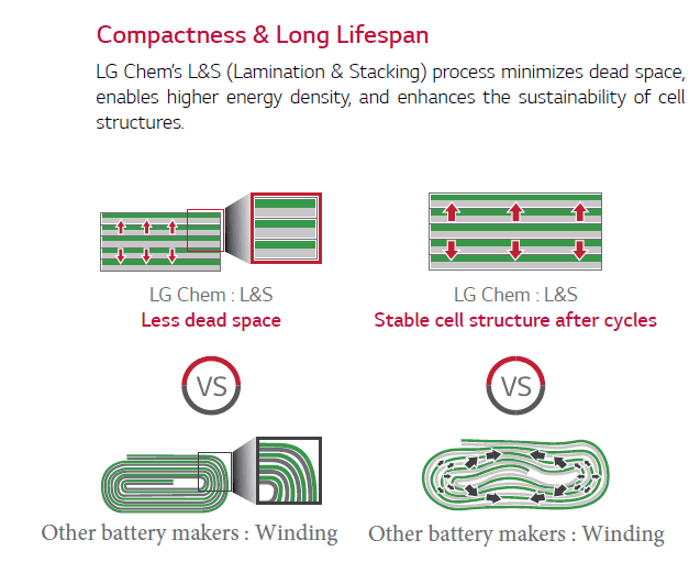 stacking vs winding - LG Chem Battery explained